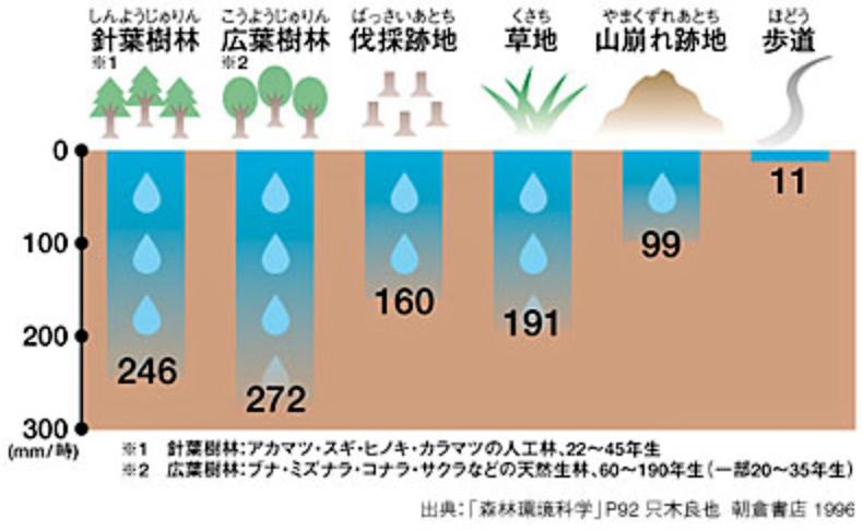 水源涵養量
