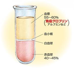 免疫グロブリン